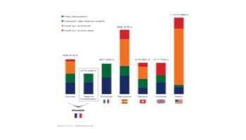 FISCALITÉ : La France, un paradis pour les investisseurs non-résidents
